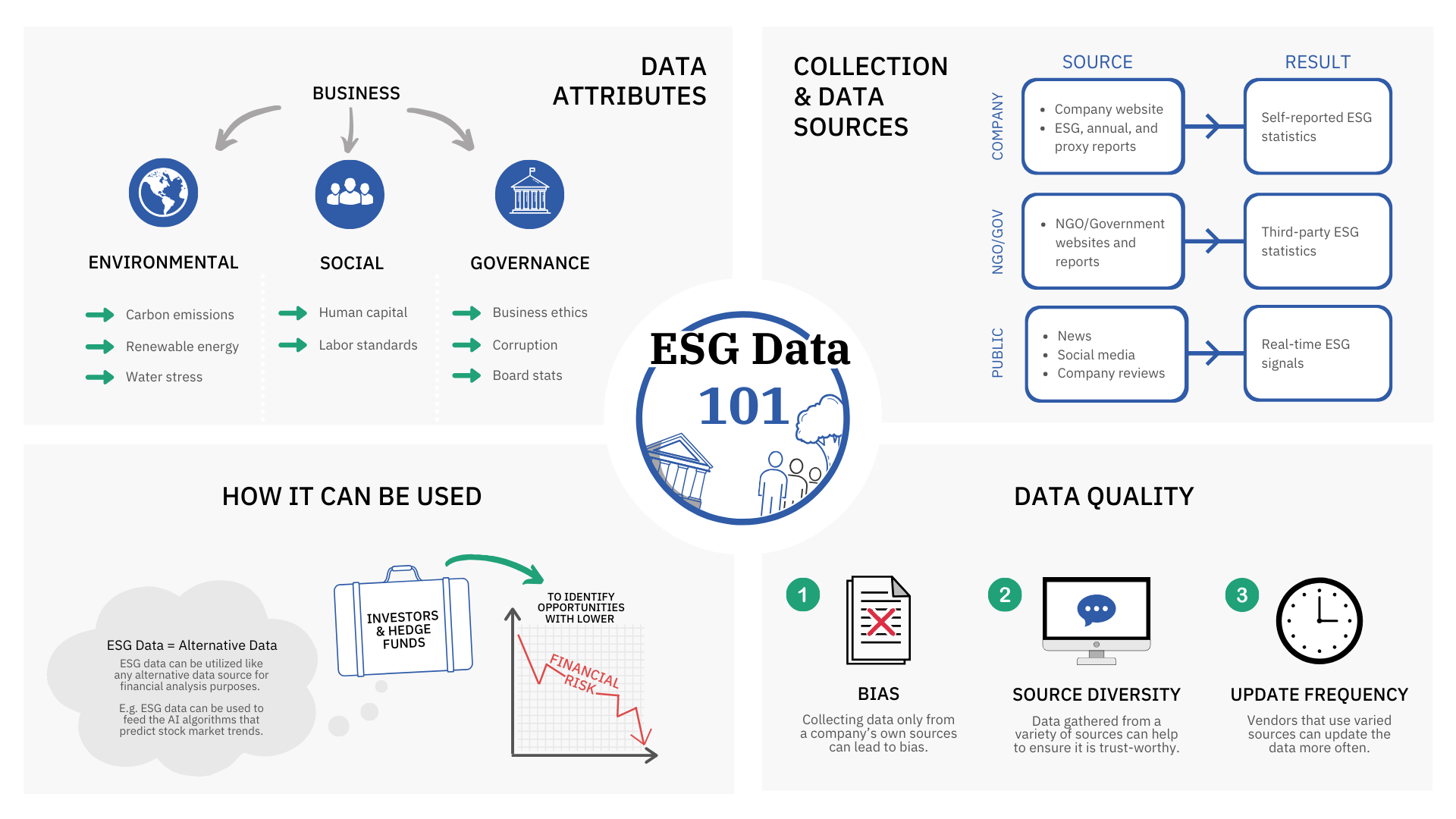 ESG Data: Best Datasets & Providers 2021 | Datarade